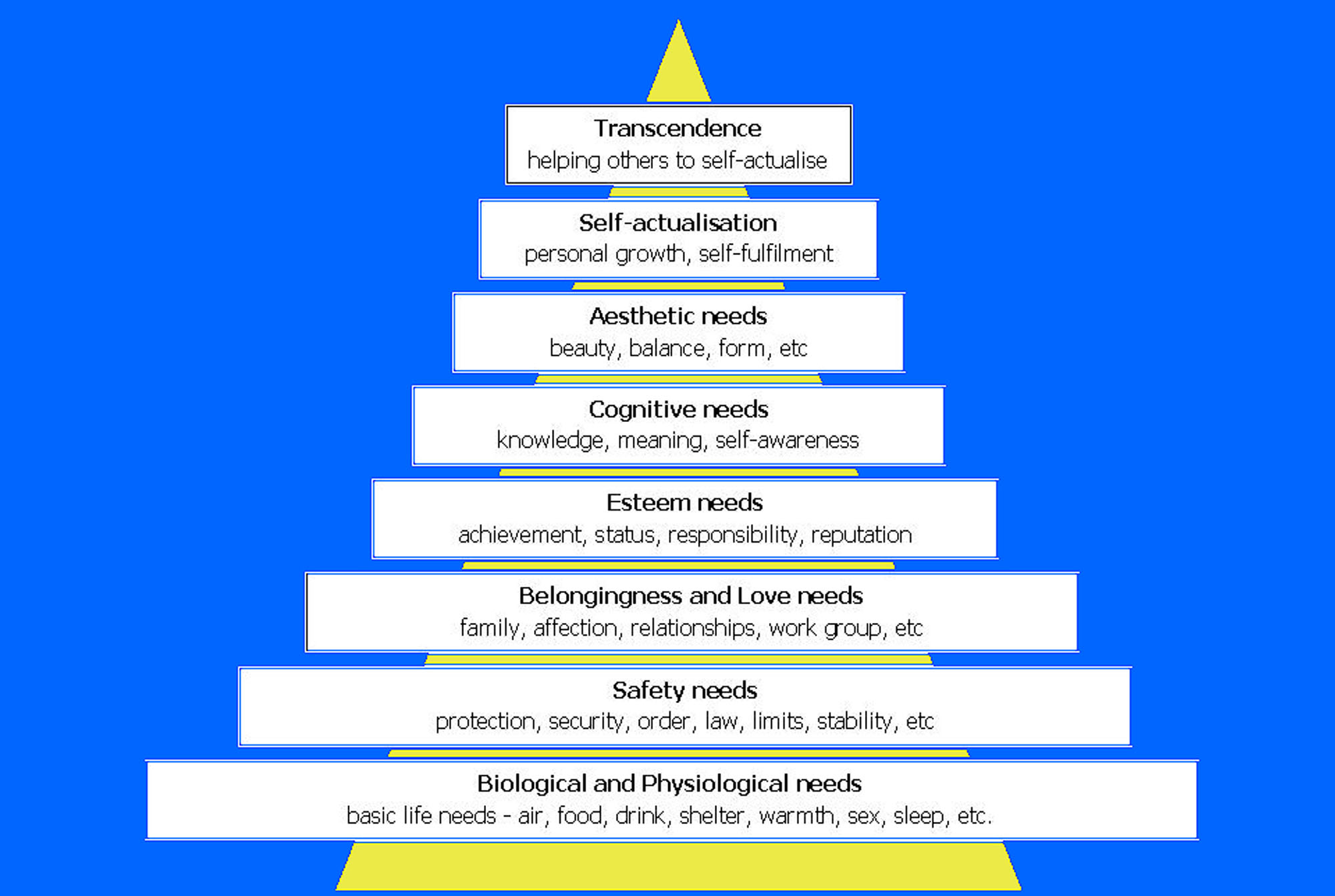 maslow s hierarchy of needs in the This wiki explores abraham h maslow's hierarchy of needs theory, clayton p alderfer's existence related growth (erg) theory, and david mcclelland's need theory.